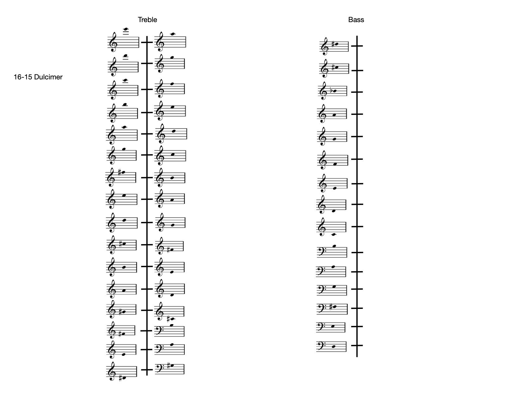 dulcimer chart